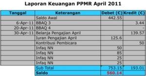 Laporan Keuangan PPMR April