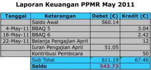 Laporan Keuangan PPMR May 2011