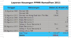 Laporan Keuangan PPMR Ramadhan 2011